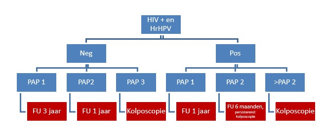 Image:HPV screening.jpg